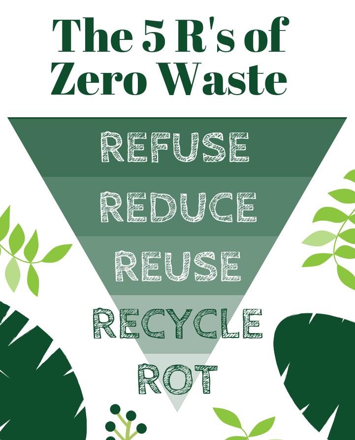 The 5R's of zero waste